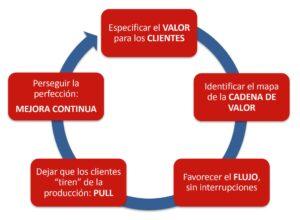 principios lean construction management marbella G2